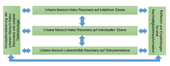 grafische Darstellung des Mehrebenenansatzes